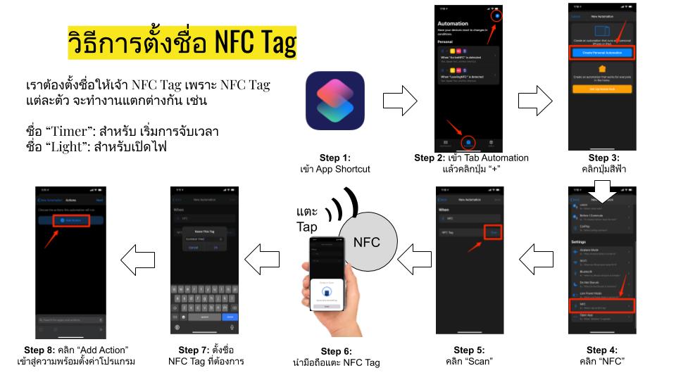 How to name NFC Tag วิธี การตั้งชื่อ NFC Tag