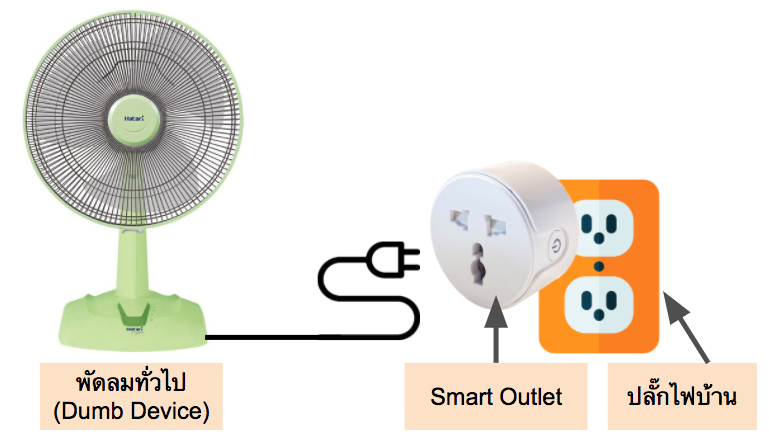 Connect dumb device with smart plug