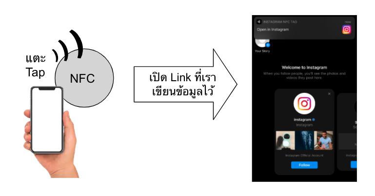 ตัวอย่างการใช้ NFC Tag กับ Facebook Instagram แทนนามบัตร
