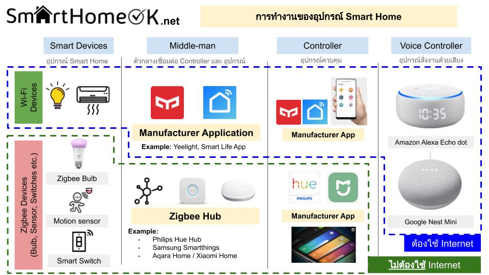 Smart Home Overview