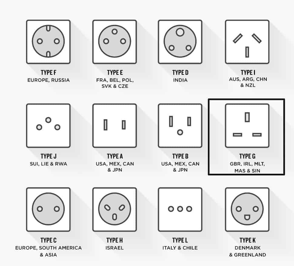 Plug Socket Chart Type